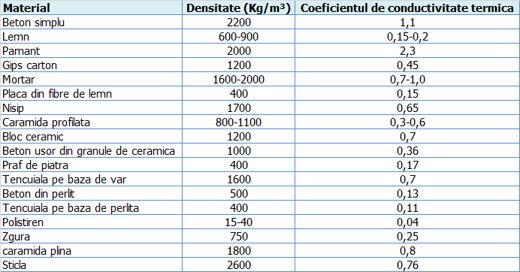 sistem_incalzire_conductivitate_termica