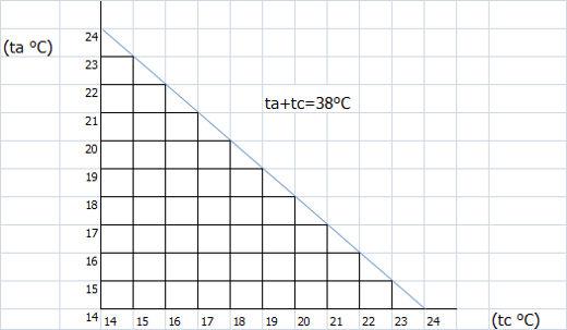 sistem_incalzire_diagrama_temperatura