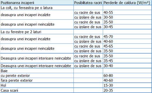 sistem_incalzire_tabel_pierderi_caldura