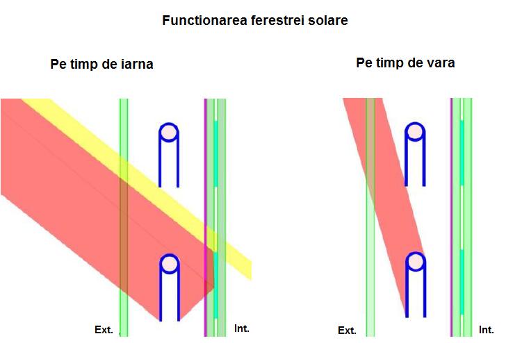 fereastra_solara_captarea_energiei